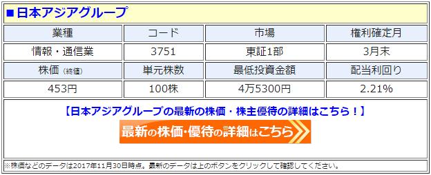 日本アジアグループ(3751)の最新の株価