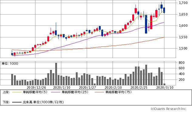 金先物(COMEX)チャート/日足・3カ月