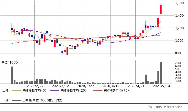 野村マイクロ・サイエンス(6254)チャート/日足・3カ月
