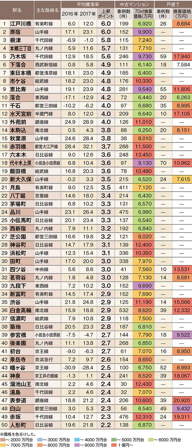 中古住宅「狙い目駅」ランキング【都心6区トップ50駅】