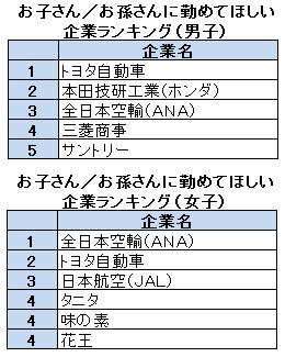 親孝行したいならトヨタ、ANAを目指せ!?<br />子ども・孫に勤めてほしい人気企業ランキング