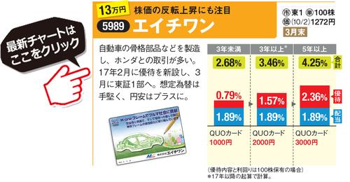 エイチワンの最新の株価チャートはこちら!
