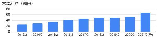 ハローズ(2742)の営業利益の推移