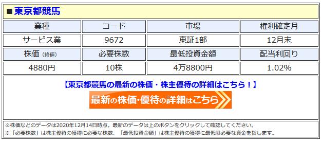 東京都競馬の最新株価はこちら!