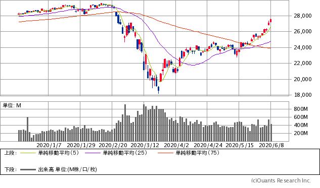掲示板 原油 ブル 株価