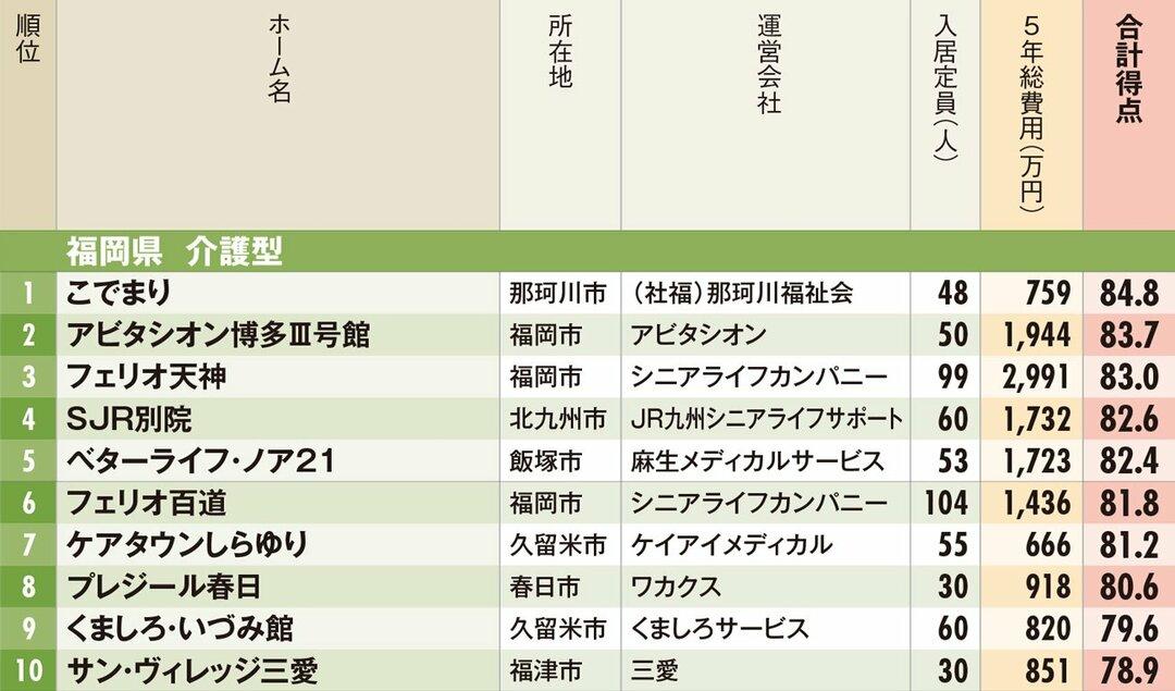 福岡県有料老人ホームランキング