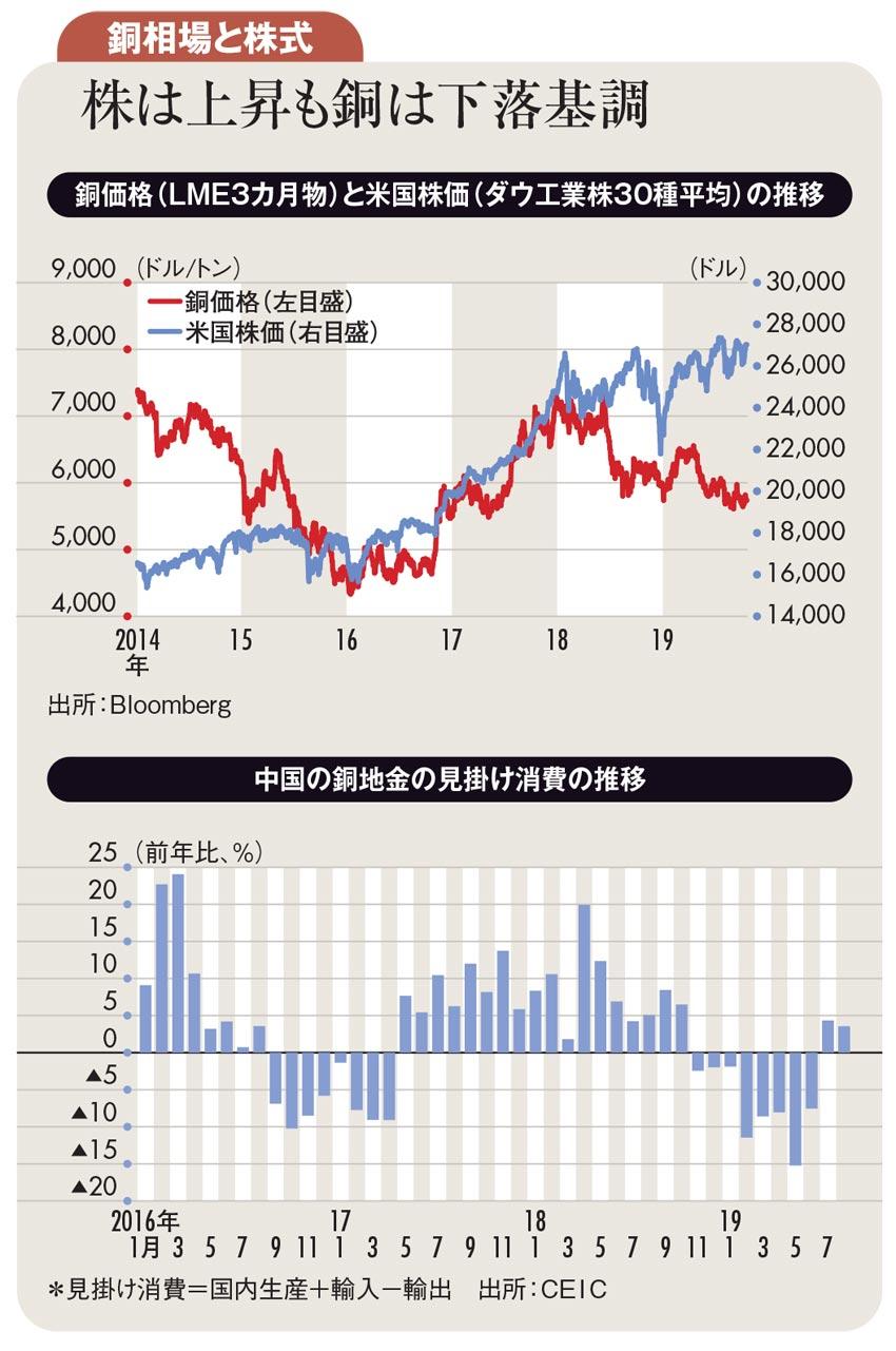 米中摩擦激化、中国経済減速 銅の先行きは慎重にみるべき