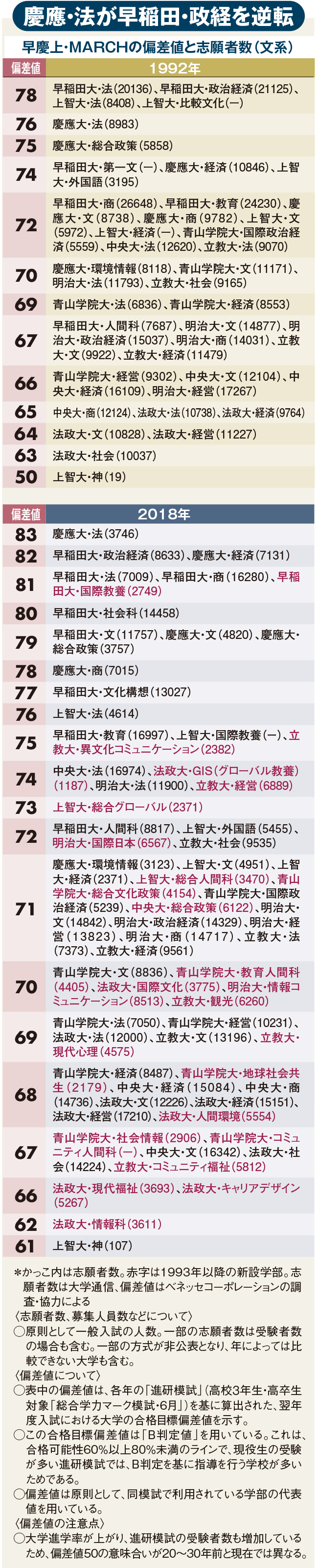 早慶上・MARCHの偏差値と志願者数(文系)の図