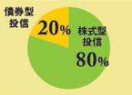 債権方投資信託20%、株式型投資信託80%