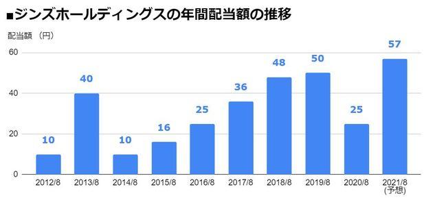 ジンズホールディングス(3046)の年間配当額の推移