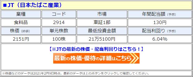 JT(2914)の株価