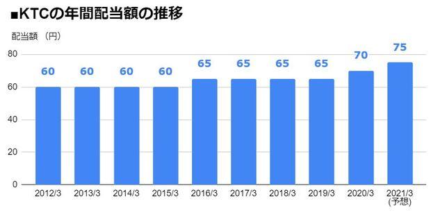 KTC(5966)の年間配当額の推移