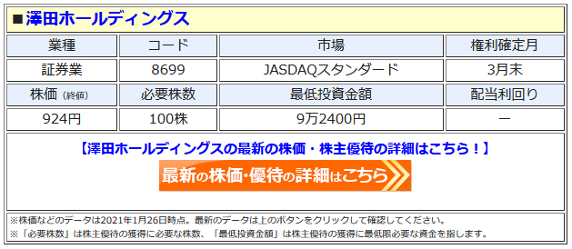 澤田ホールディングスの最新株価はこちら!