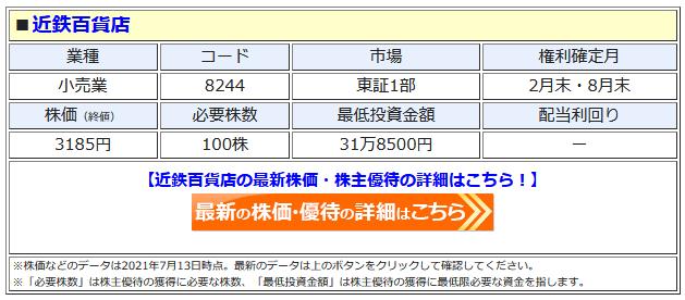 近鉄百貨店の最新株価はこちら!