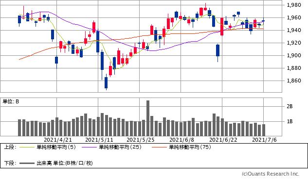 TOPIXチャート/日足・3カ月