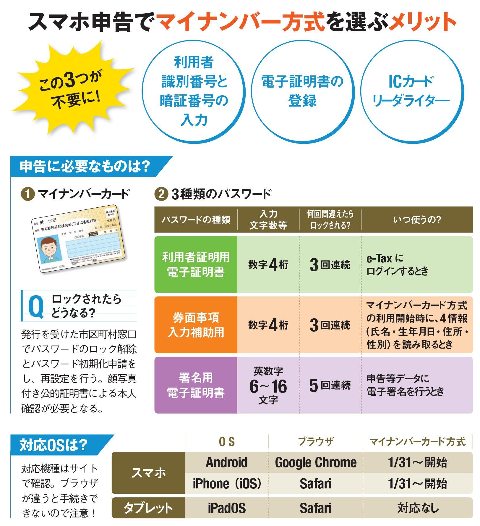 マイ ナンバーカード 申告 確定 スマートフォンでマイナンバーカード方式始まります!|国税庁