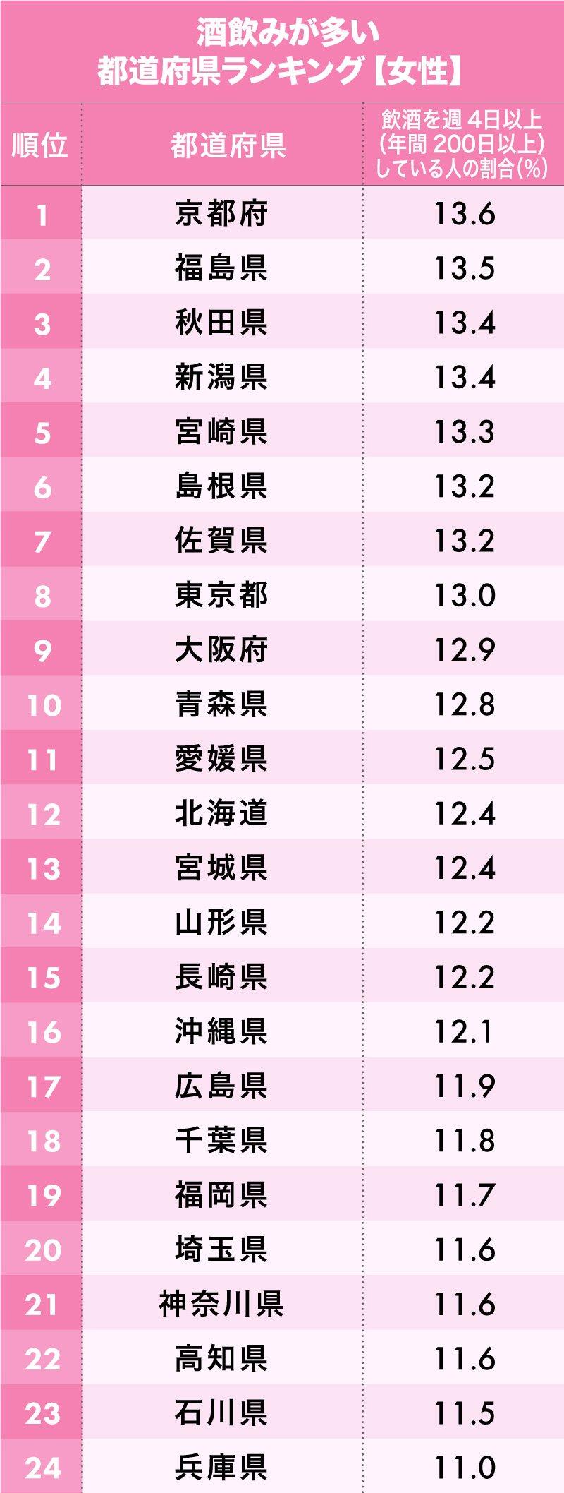 「酒飲みが多い都道府県ランキング【女性版】」1~24位