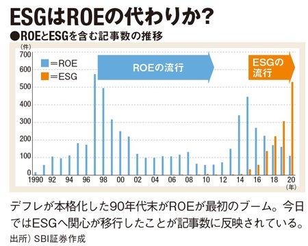 ROEとESGを含む記事数の推移