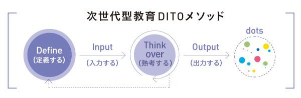 次世代型教育「DITO」メソッドは、Define(定義)・Input(入力)・Think over(熟考)・Output(出力)という一連の行為を繰り返し行う学びのサイクルで、未来を創造する力を養う
