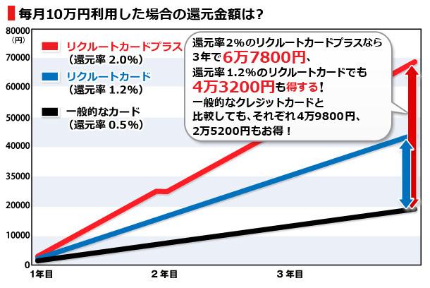 毎月10万円を利用した場合の還元金額は、リクルートカードプラスなら還元率2%で3年で6万7800円もお得!