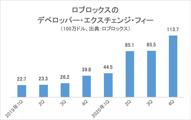 ロブロックスのデベロッパー・エクスチェンジ・フィー/グラフ
