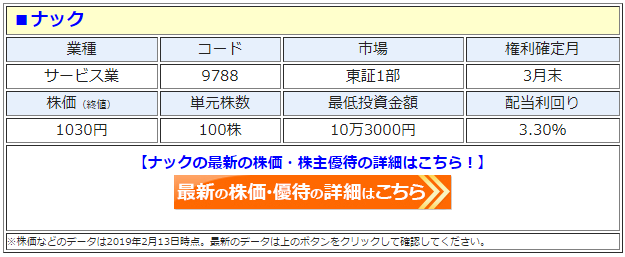 ナック(9788)の株価