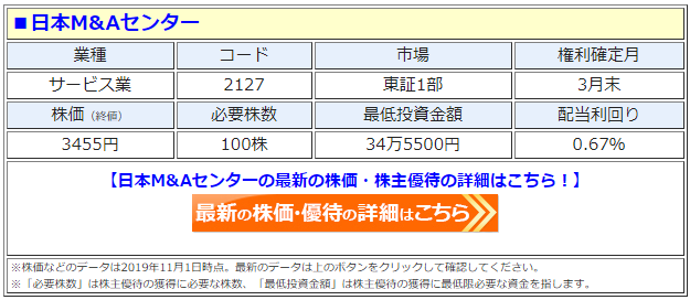 日本M&Aセンター(2127)の株価