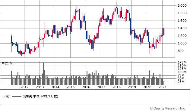 T&Dホールディングス(8795)の株価チャート