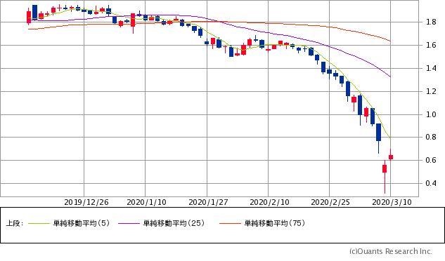 米国10年債利回りチャート/日足・3カ月
