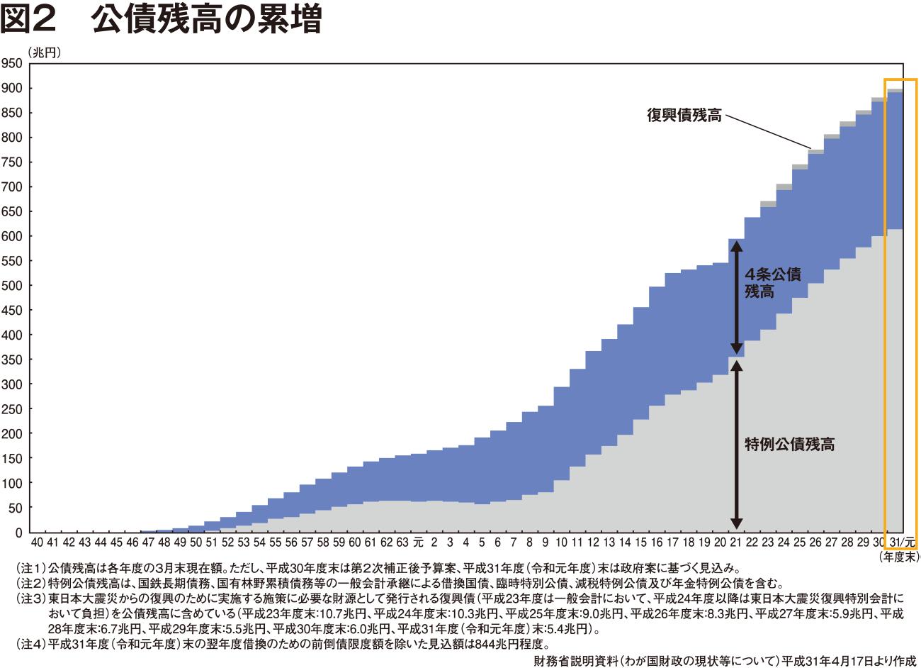 バランス 黒字 化 プライマリー 【不安要因】プライマリーバランス(PB)黒字化目標が日本経済を破滅に向かわせる?