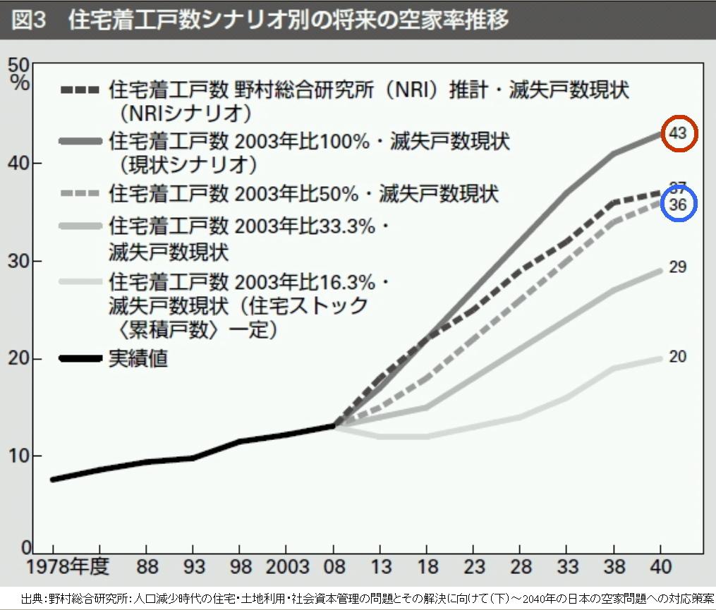 新築造り過ぎニッポンが迎える<br />「空き家40パーセント時代」