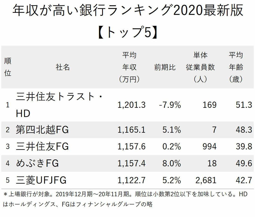 図表:年収が高い銀行ランキング2020最新版トップ5