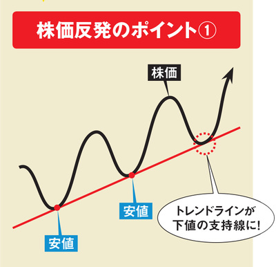 株価反発のポイント(株価上昇時)