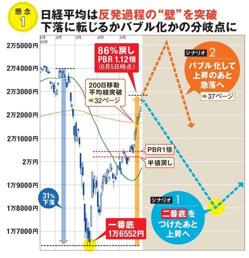 平均 株価 は 日経