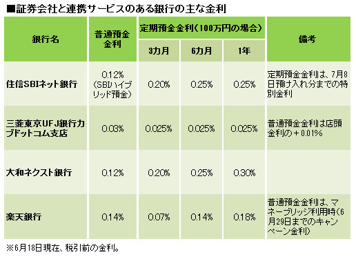ネット 銀行 定期 預金 金利