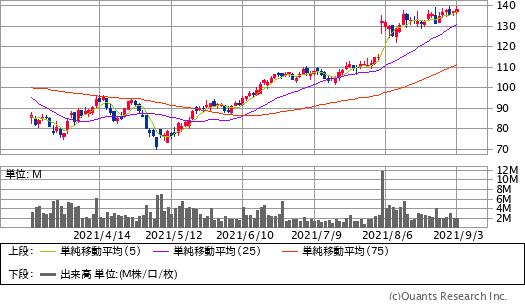 データドッグ(DDOG)チャート/日足・6カ月