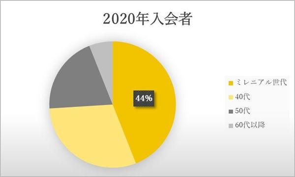 2020年に「ラグジュアリーカード」に入会した会員の年齢データ