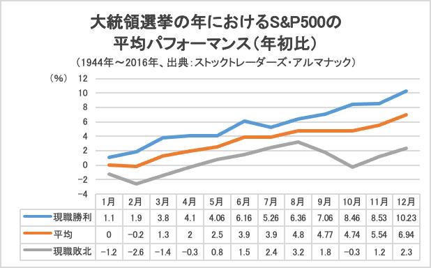 大統領選挙の年におけるS&P500の平均パフォーマンス(年初比)グラフ
