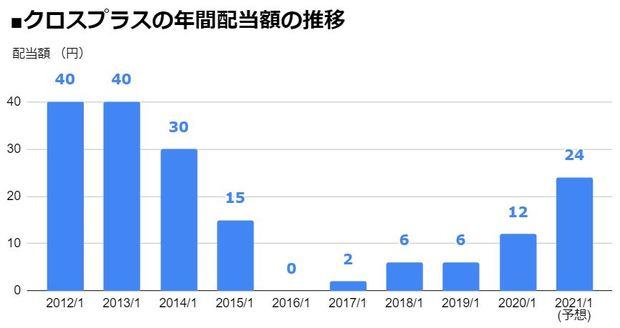 クロスプラス(3320)の年間配当額の推移