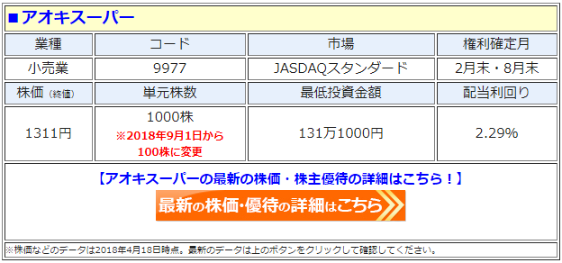 アオキスーパー(9977)の最新の株価