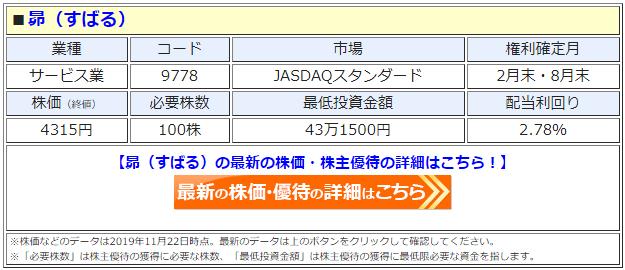 昴(すばる、9778)の株価