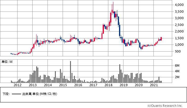 エリアリンク(8914)の株価チャート