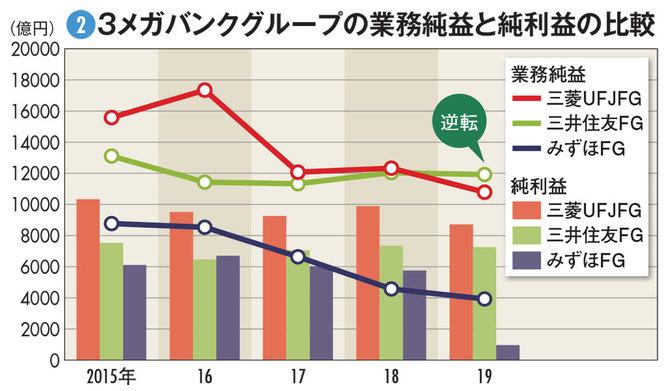 3メガバンクグループの業務純益と純利益の比較