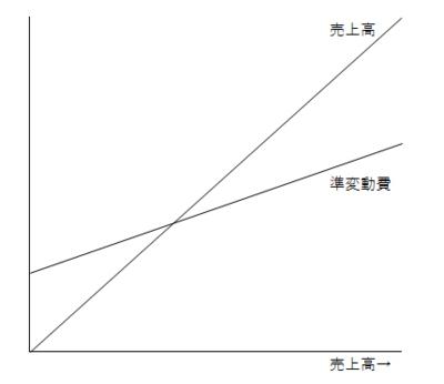 変動費は「率」で、固定費は「額」で管理すれば、業績の把握と管理が正確にできる