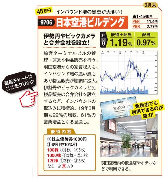 日本空港ビルデング(9706)の最新株価はこちら