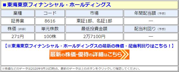 東海東京フィナンシャル・ホールディングス(8616)の株価