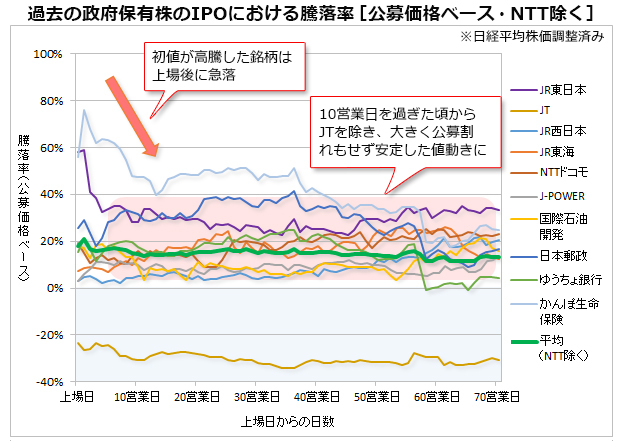 株価 の jr 西日本