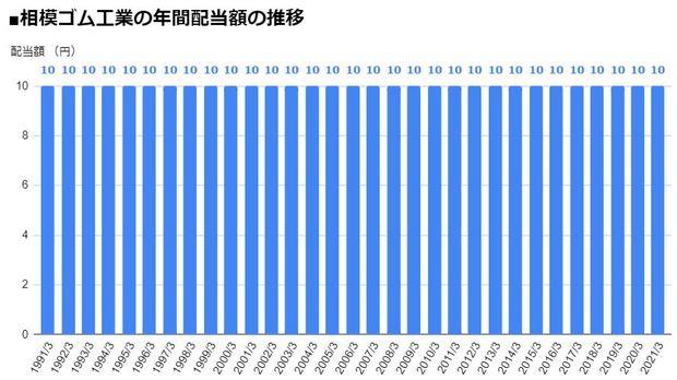 相模ゴム工業(5194)の年間配当額の推移