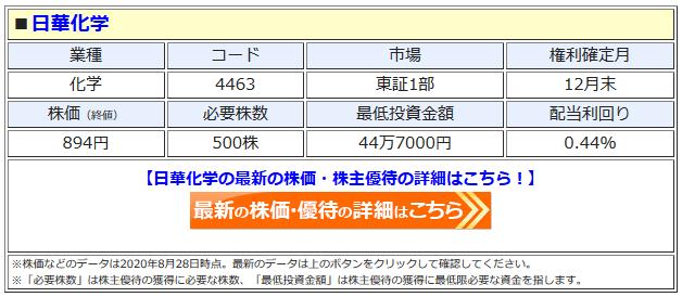 日華化学の最新株価はこちら!