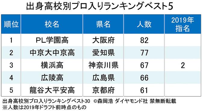 ベスト5_016_高校別プロ入りランキング_2019年版